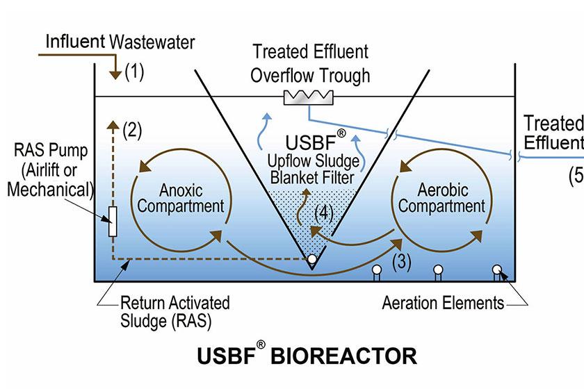 آشنایی با فرایند USBF در تصفیه فاضلاب (Upflow sludge Blanket Filtration)