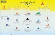 در یک سال بحران آب و برق ایران وزارت نیرو چه کرد؟